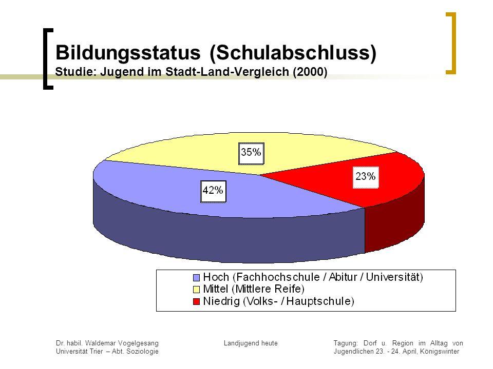 Bildungsstatus (Schulabschluss) Studie: Jugend im Stadt-Land-Vergleich (2000)