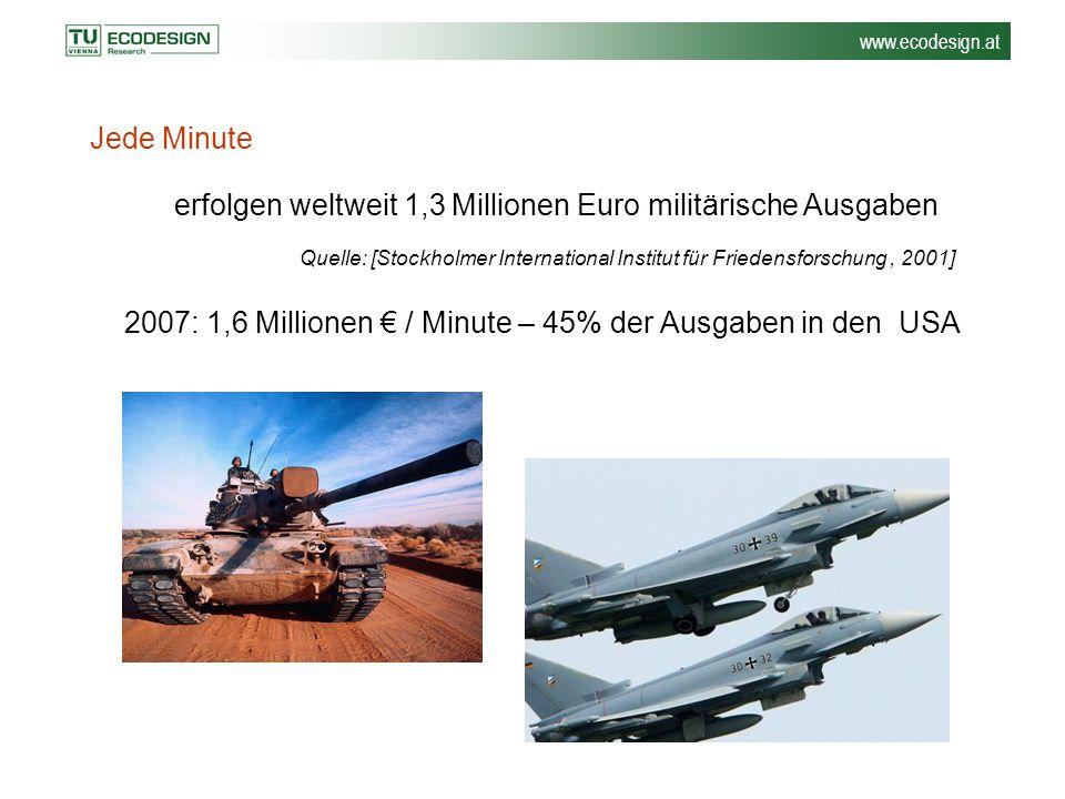 erfolgen weltweit 1,3 Millionen Euro militärische Ausgaben