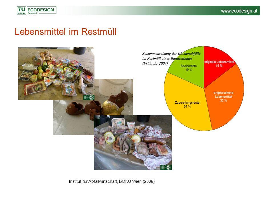 Lebensmittel im Restmüll