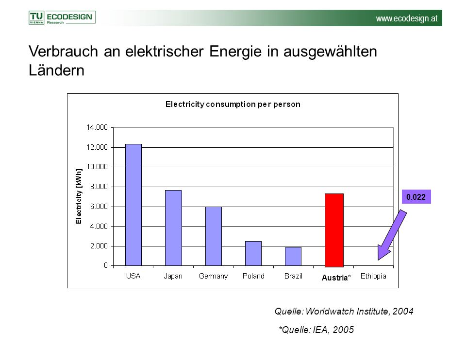 Verbrauch an elektrischer Energie in ausgewählten Ländern