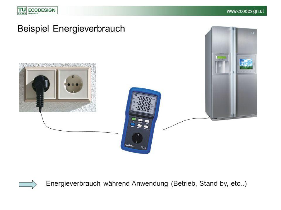 Beispiel Energieverbrauch
