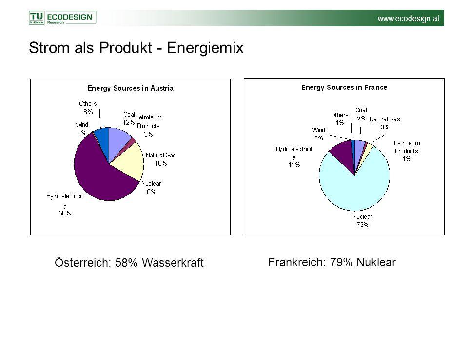 Strom als Produkt - Energiemix