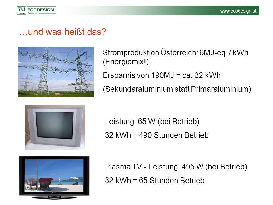 …und was heißt das Stromproduktion Österreich: 6MJ-eq. / kWh (Energiemix!) Ersparnis von 190MJ = ca. 32 kWh.