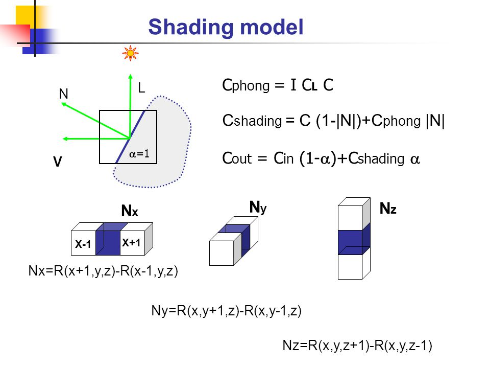 Shading model Cphong = I CL C Cshading = C (1-|N|)+Cphong |N|