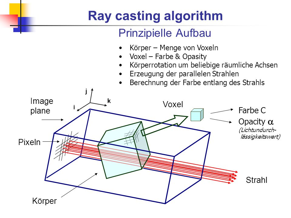 Ray casting algorithm Prinzipielle Aufbau Image plane Voxel Farbe C