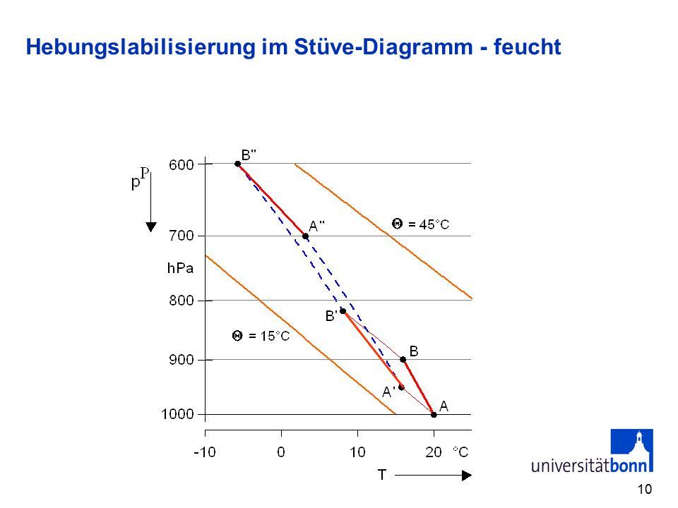 Hebungslabilisierung im Stüve-Diagramm - feucht