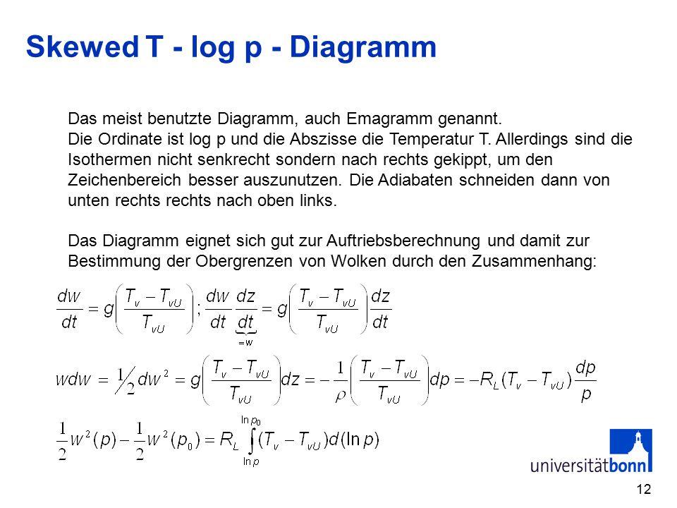 Skewed T - log p - Diagramm