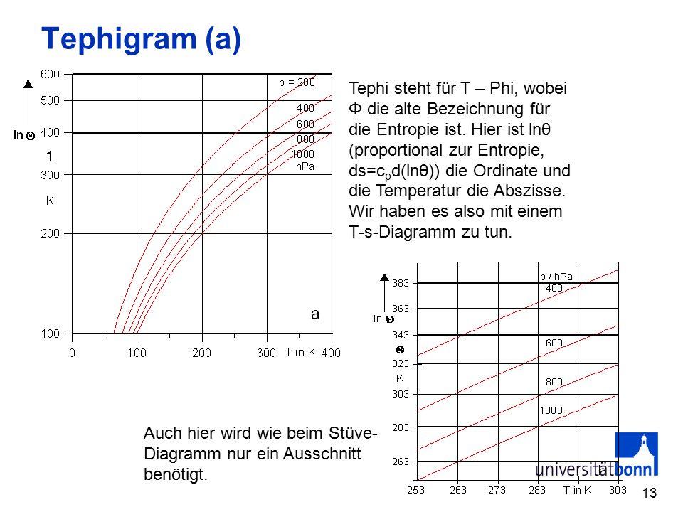 Tephigram (a)