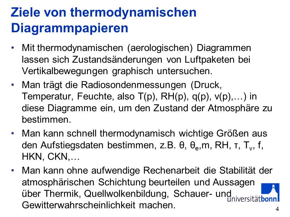 Ziele von thermodynamischen Diagrammpapieren