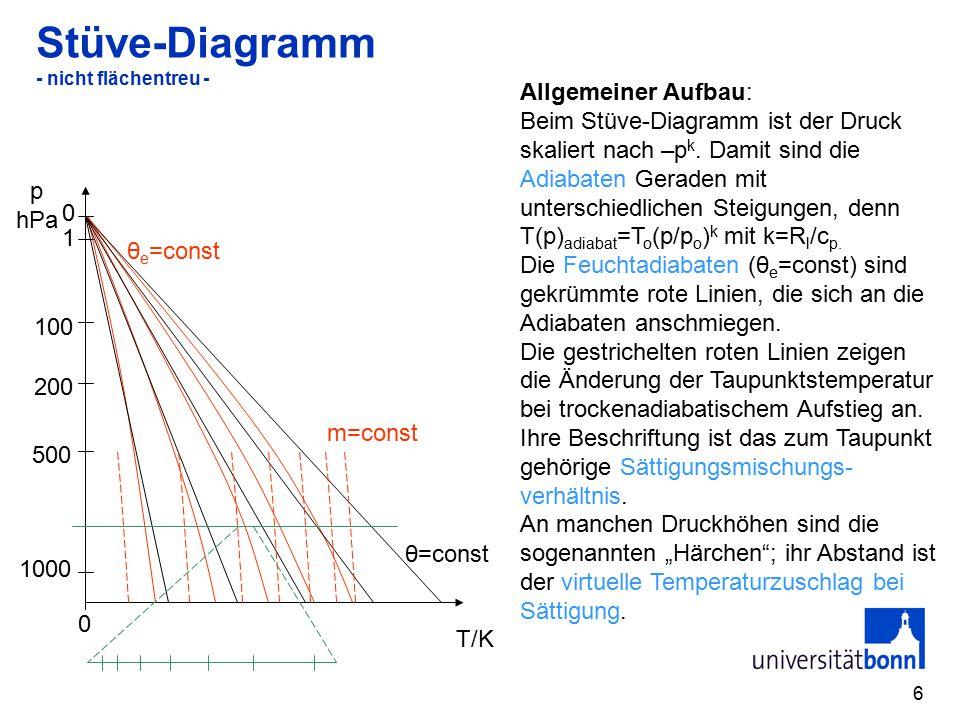 Stüve-Diagramm - nicht flächentreu -