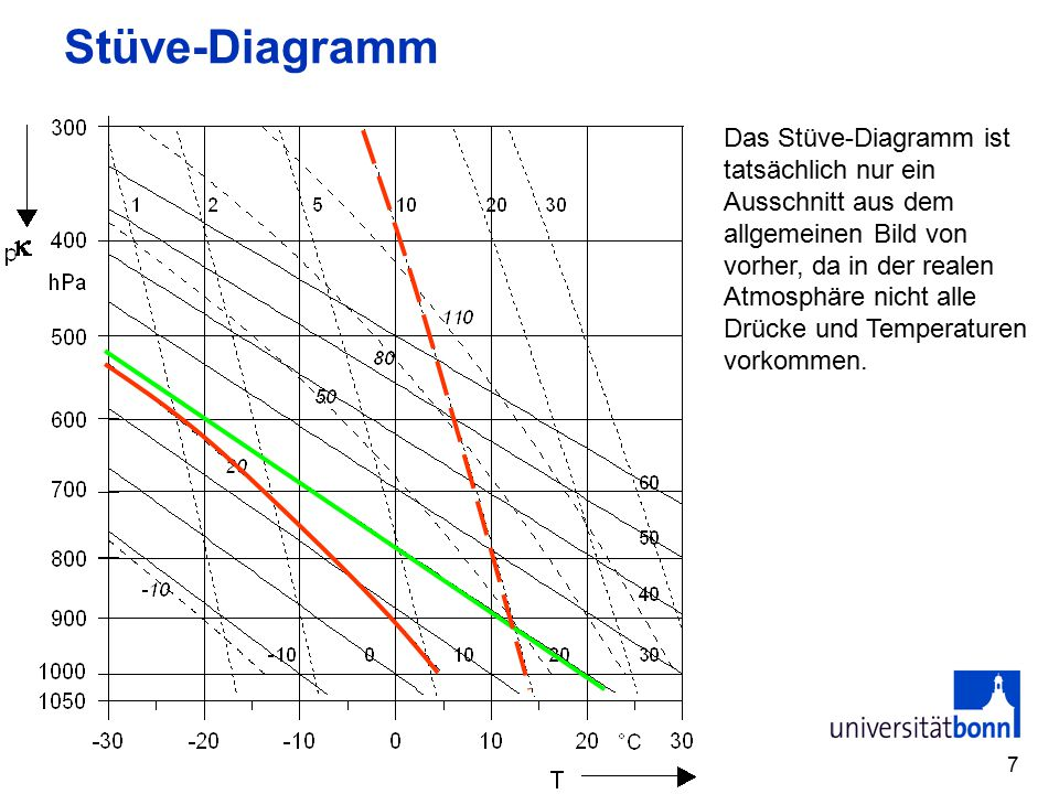 Stüve-Diagramm