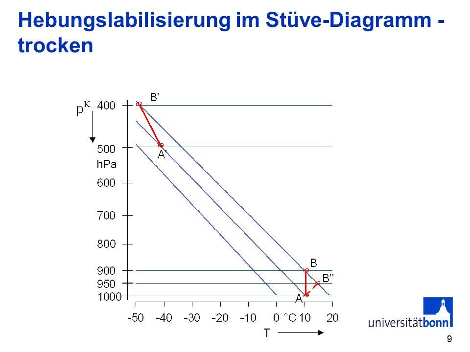 Hebungslabilisierung im Stüve-Diagramm - trocken