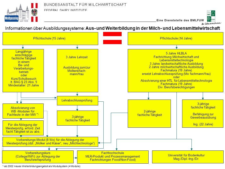 Informationen über Ausbildungssysteme: Aus- und Weiterbildung in der Milch- und Lebensmittelwirtschaft