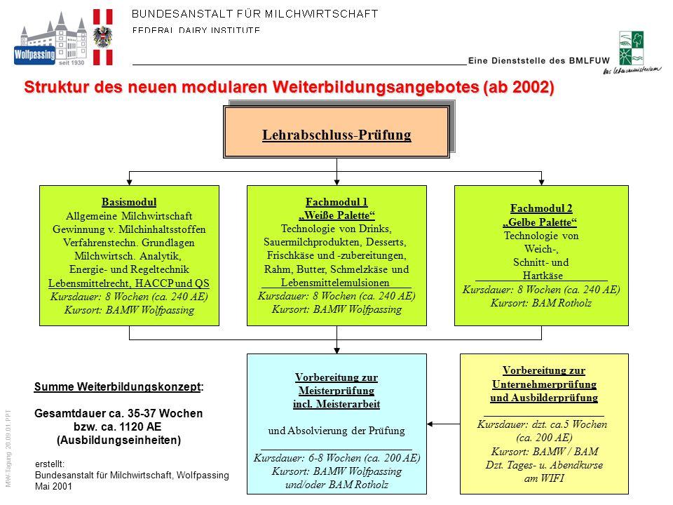 Struktur des neuen modularen Weiterbildungsangebotes (ab 2002)