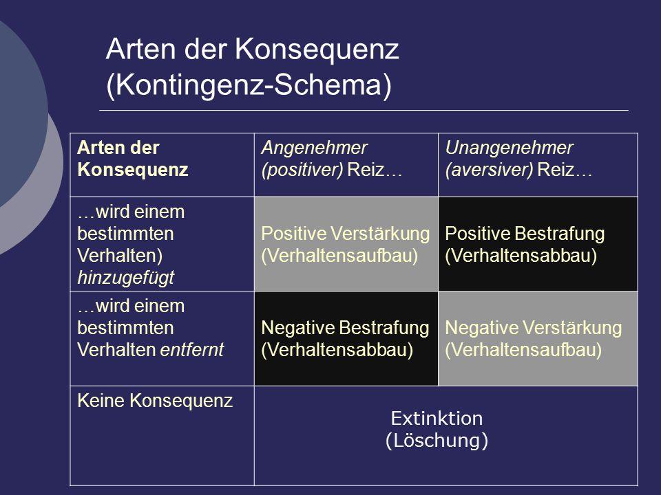 Arten der Konsequenz (Kontingenz-Schema)