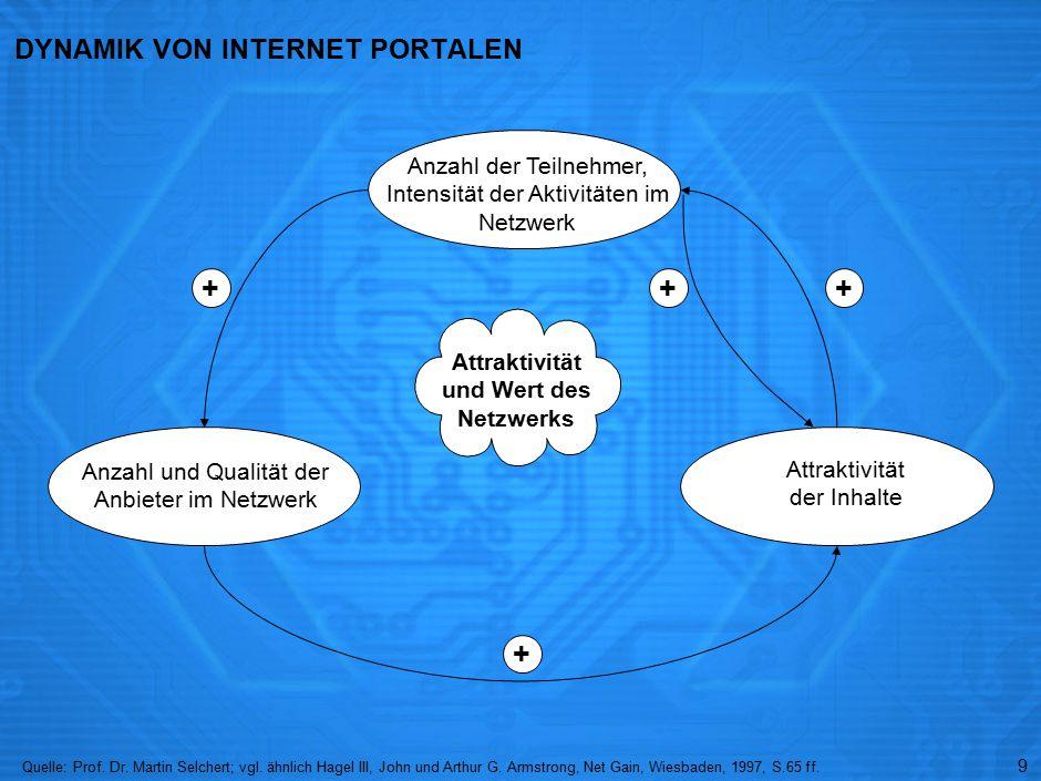 ERFOLGSFAKTOREN VON INTERNET-PORTALEN