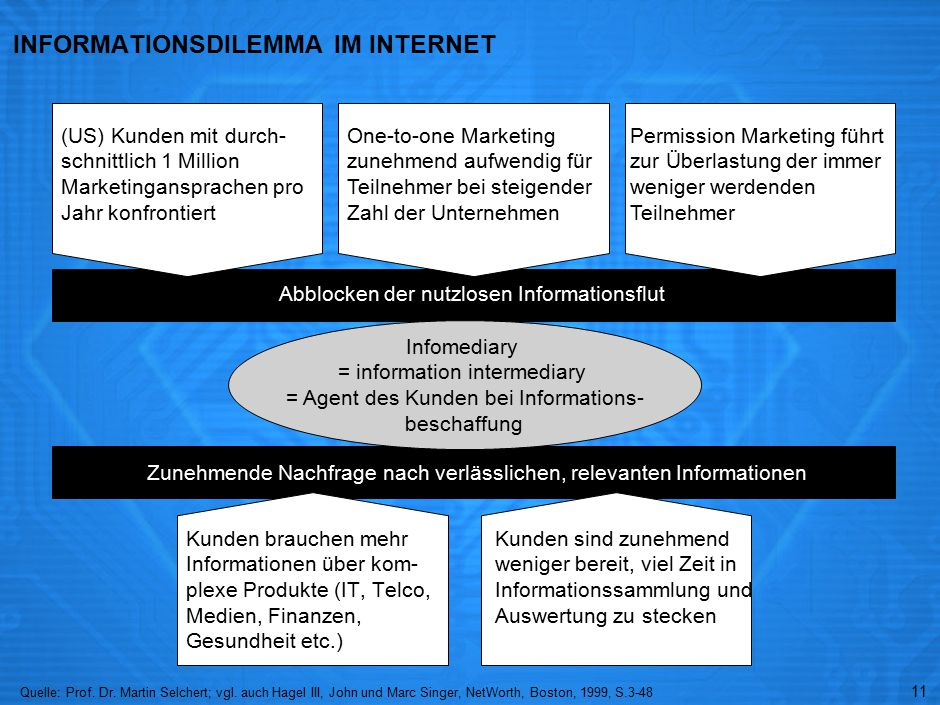 E-BUSINESS SERVICES DURCH EINEN INFOMEDIARY