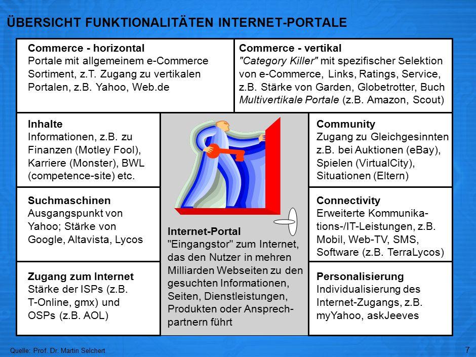 ERFOLGSFAKTOR FÜR INTERNET-PORTALE: THE-WINNER-TAKES- ALL DYNAMIK ÜBER ZUNEHMENDE GRENZERTRÄGE