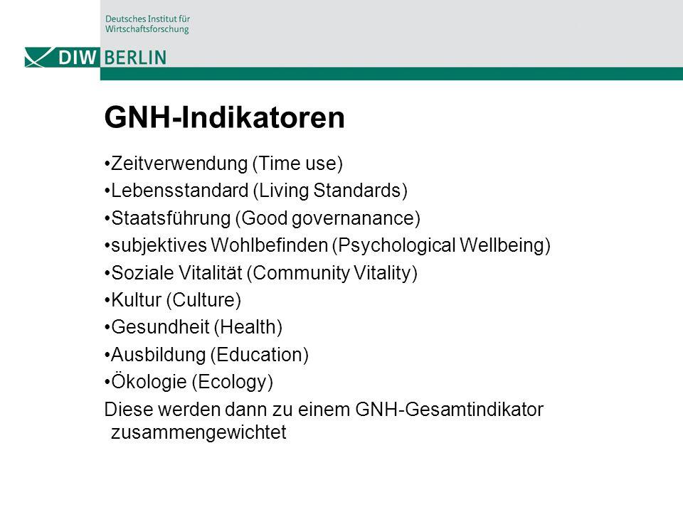 GNH-Indikatoren Zeitverwendung (Time use)