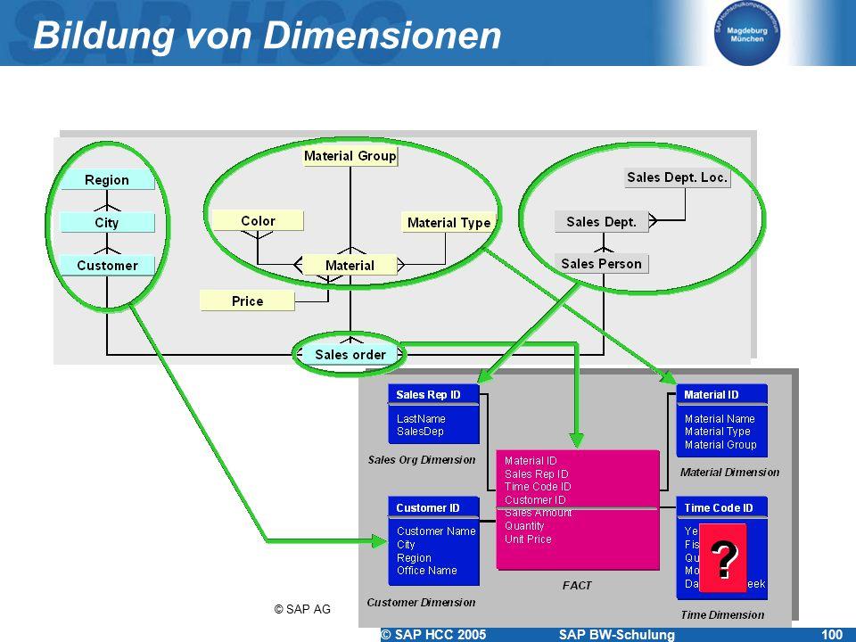 Bildung von Dimensionen