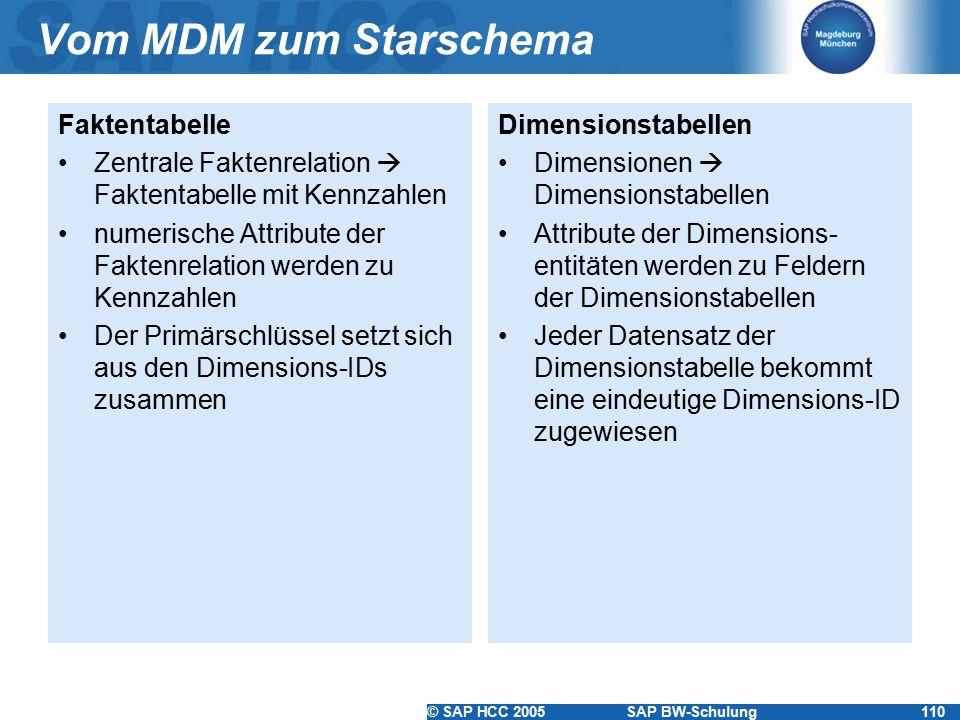 Vom MDM zum Starschema Faktentabelle