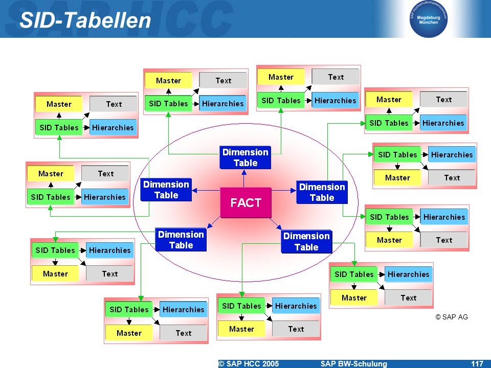 SID-Tabellen © SAP AG