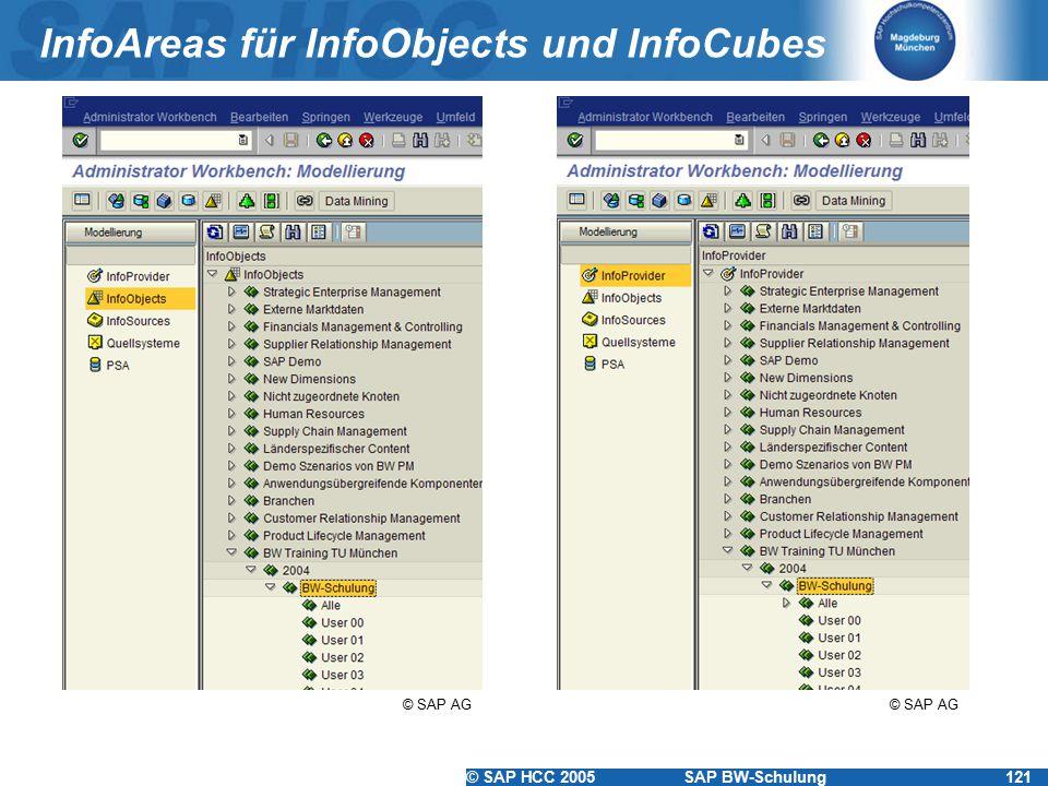 InfoAreas für InfoObjects und InfoCubes