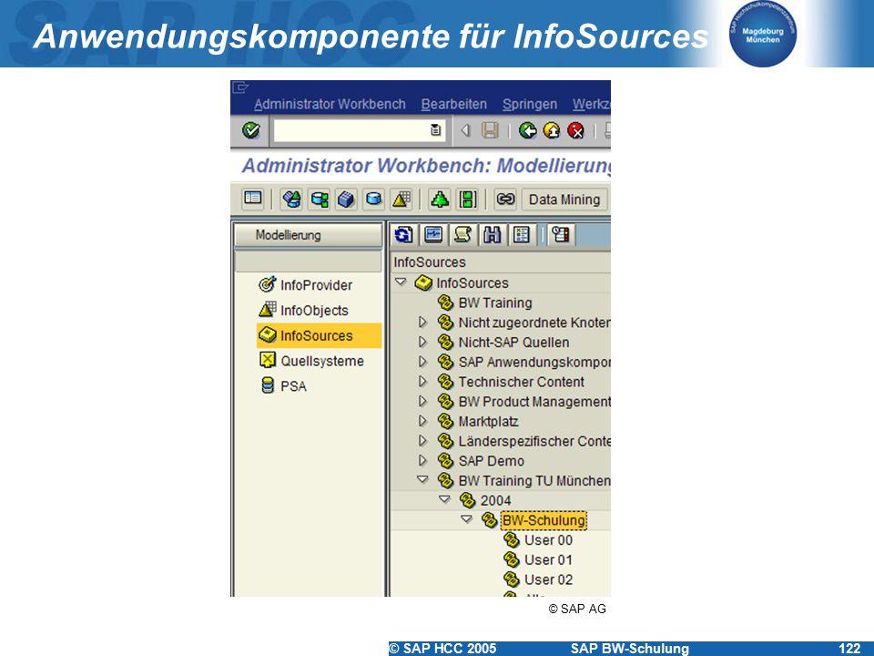 Anwendungskomponente für InfoSources