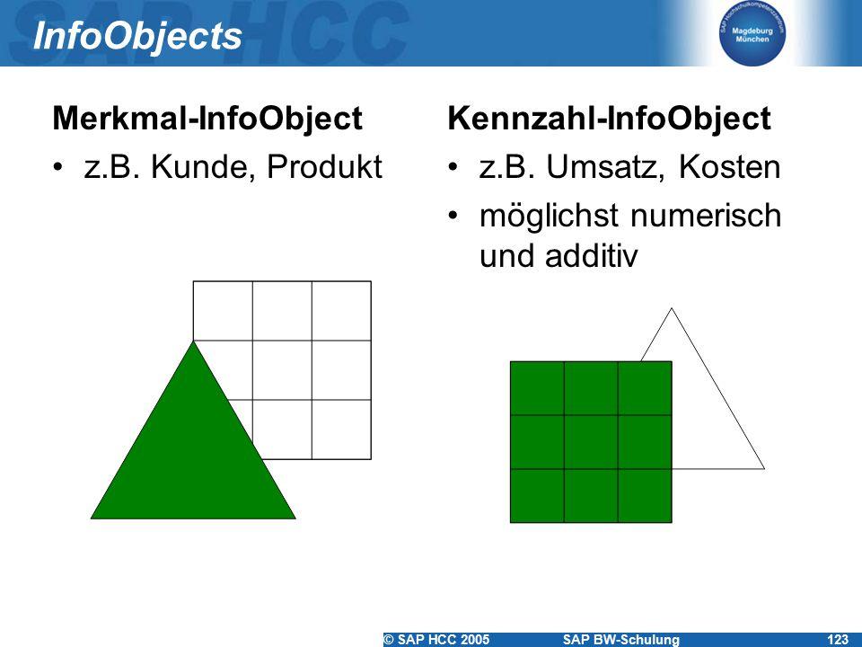 InfoObjects Merkmal-InfoObject z.B. Kunde, Produkt Kennzahl-InfoObject