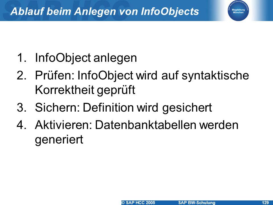 Ablauf beim Anlegen von InfoObjects