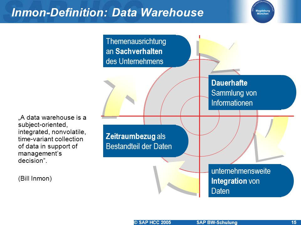 Inmon-Definition: Data Warehouse