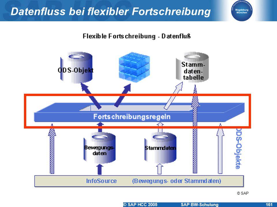 Datenfluss bei flexibler Fortschreibung