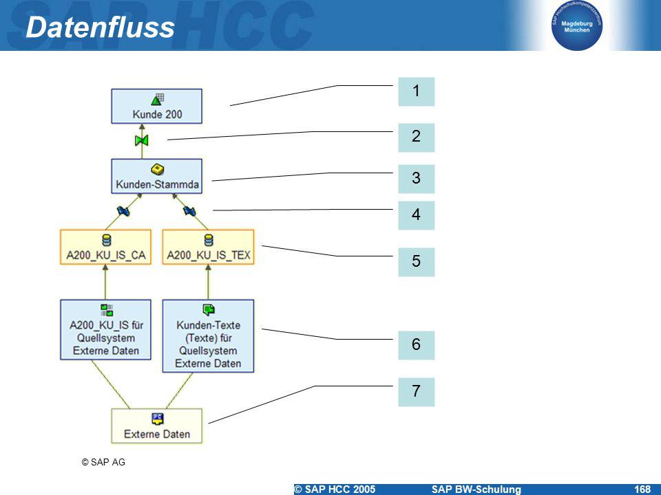 Datenfluss 1 2 3 4 5 6 7 © SAP AG