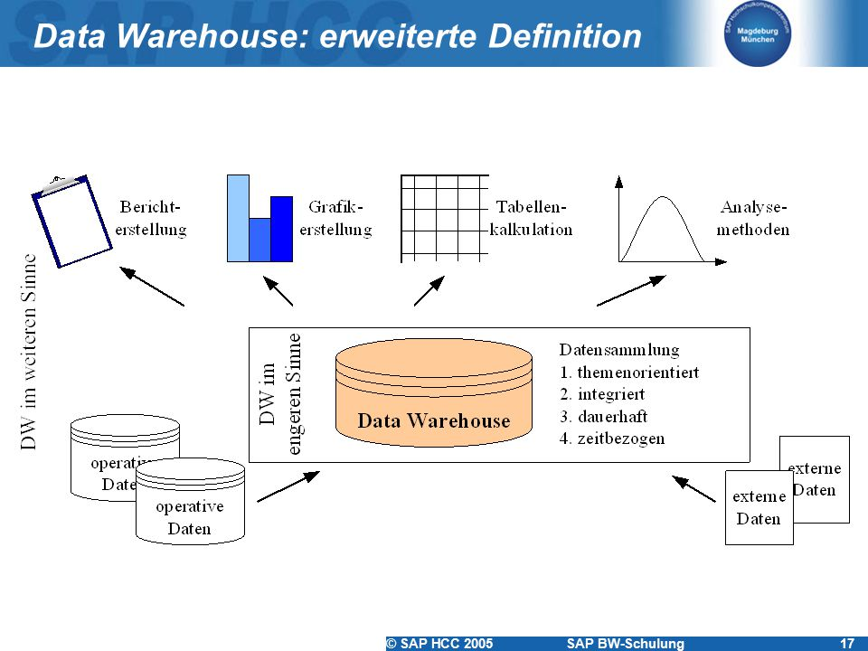 Data Warehouse: erweiterte Definition