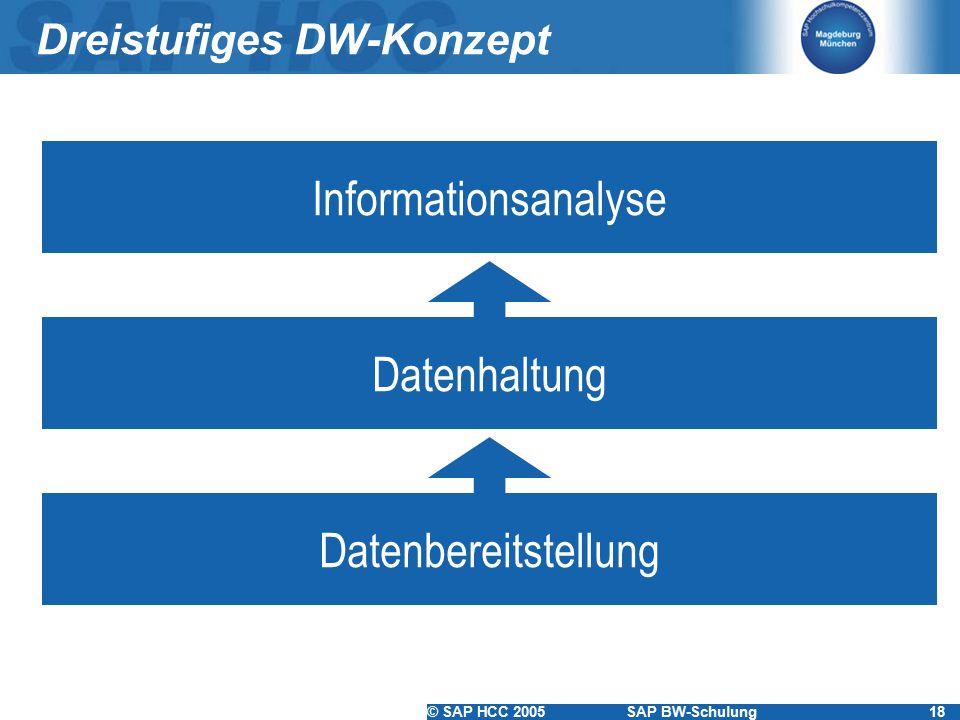 Dreistufiges DW-Konzept
