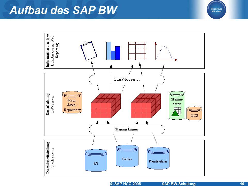 Aufbau des SAP BW