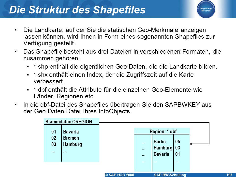 Die Struktur des Shapefiles