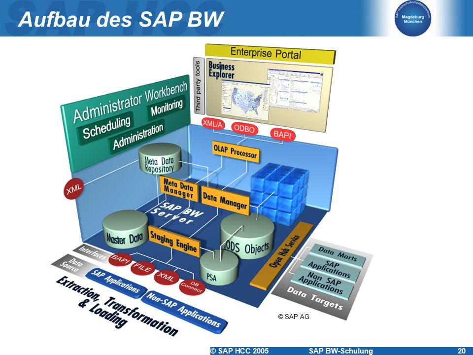 Aufbau des SAP BW © SAP AG