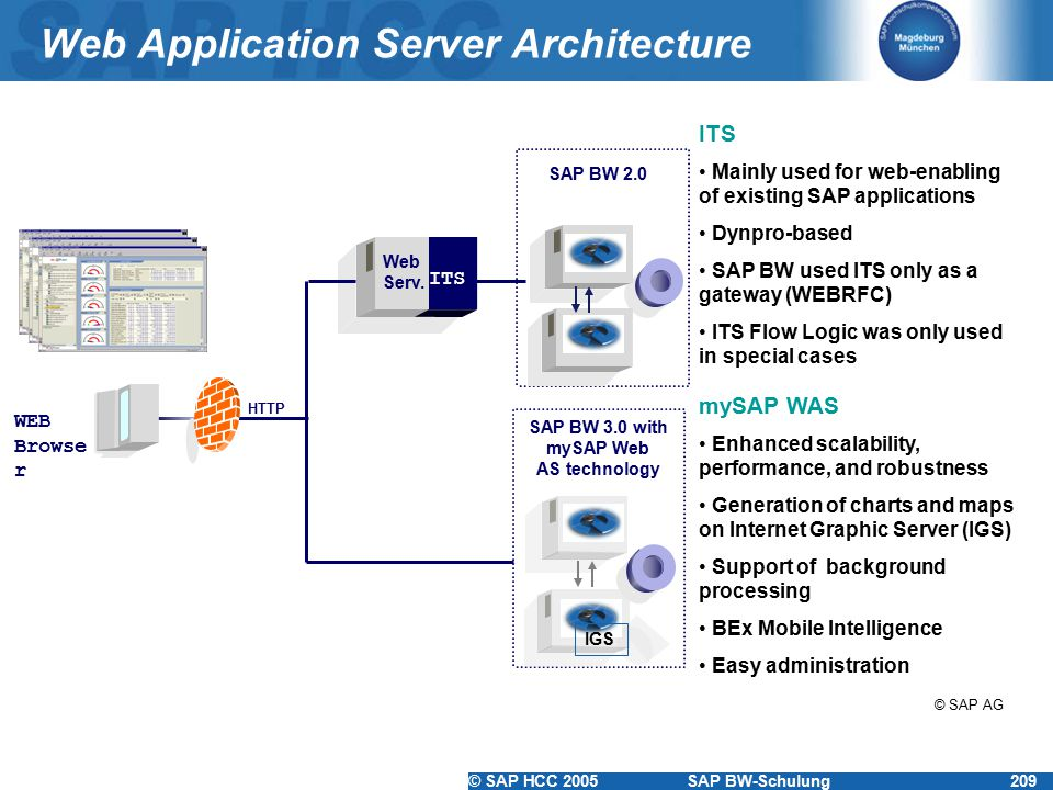 Web Application Server Architecture