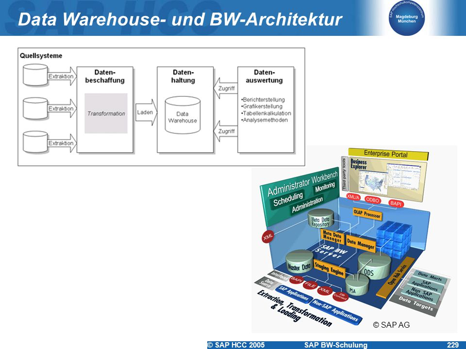 Data Warehouse- und BW-Architektur