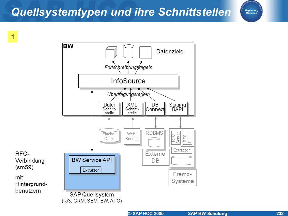 Quellsystemtypen und ihre Schnittstellen
