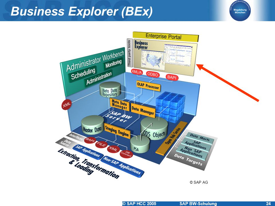 Business Explorer (BEx)