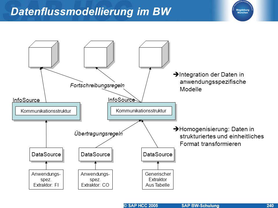 Datenflussmodellierung im BW
