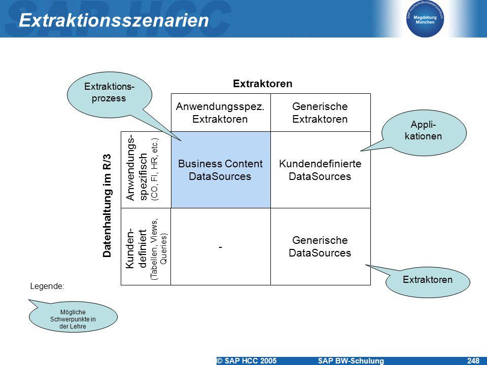Extraktionsszenarien