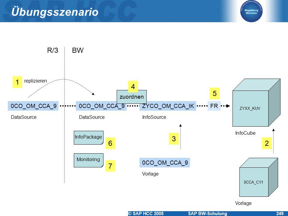 Übungsszenario R/3 BW 1 4 5 3 6 2 7 zuordnen 0CO_OM_CCA_9 0CO_OM_CCA_9