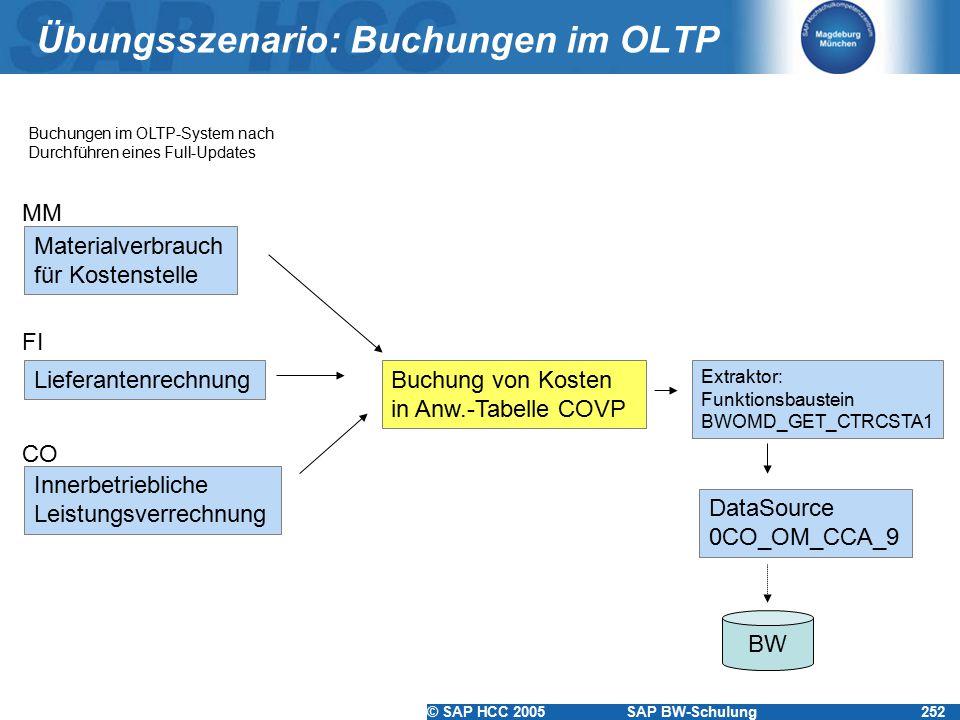 Übungsszenario: Buchungen im OLTP