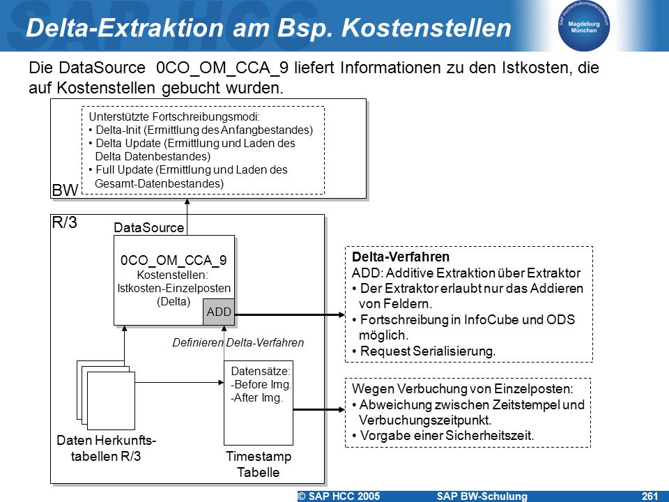 Delta-Extraktion am Bsp. Kostenstellen
