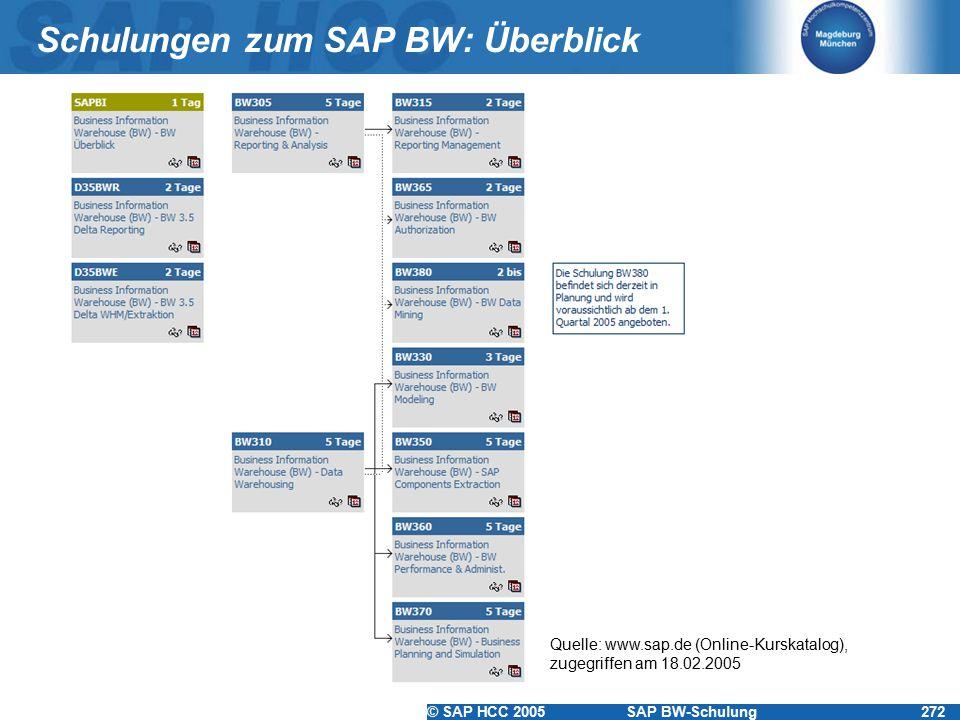 Schulungen zum SAP BW: Überblick