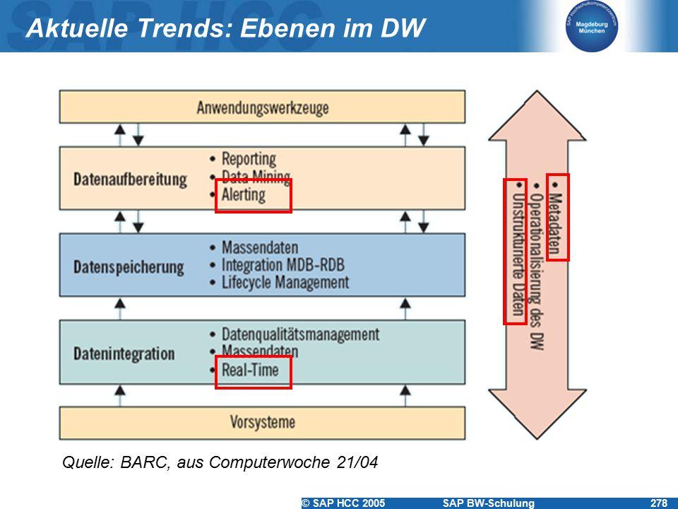 Aktuelle Trends: Ebenen im DW