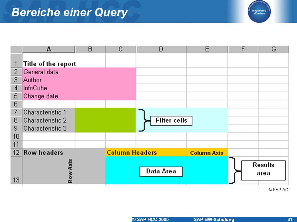 Bereiche einer Query © SAP AG